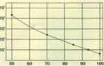 Humidity Graf